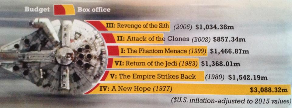 Budgets and box office earnings for the previous six 'Star Wars' films