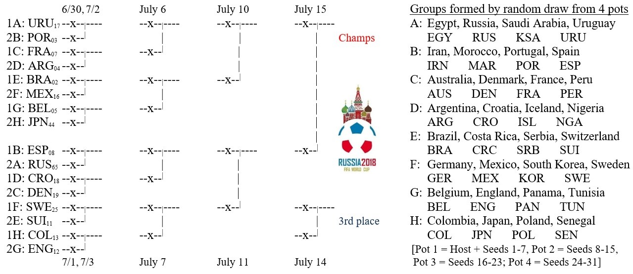 369846b82c163d Soccer World Cup 2018 bracket as of June 28