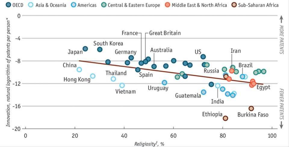 religiosity seems to hamper innovation (from 'the economist')