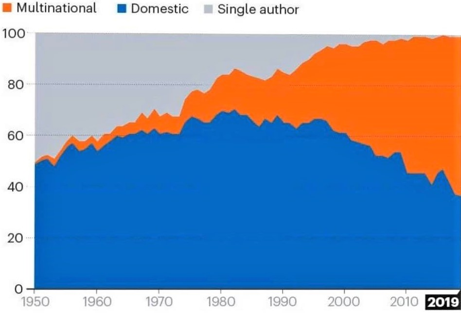 Chart showing the rise in the number of multi-authored, multi-national papers and sharp decline in the number of single-authored papers