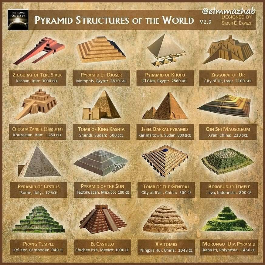 History in pictures: Pyramid structures of the world