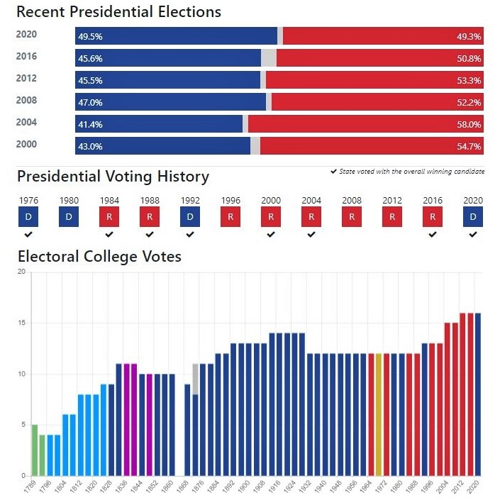 Georgia's electoral history: Charts