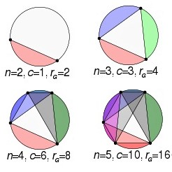 Math puzzle that involves dividing a circular disk into sections with straight lines