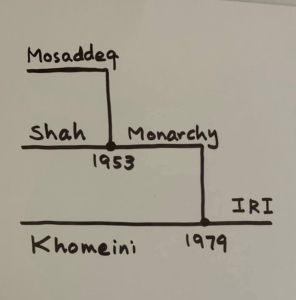 Zoom meeting of Fanni '68 classmates: Alternate-history chart for Iran