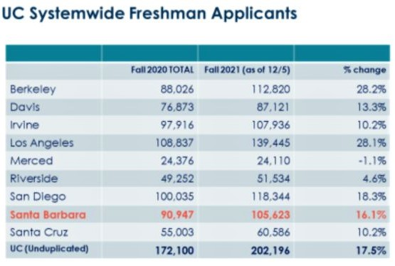 Data on University of California's freshman applications, by campus