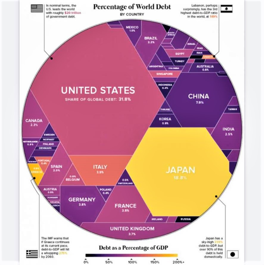 Interesting charts that help us visualize the world: National debt