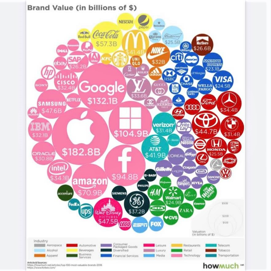 Interesting charts that help us visualize the world: Brand values