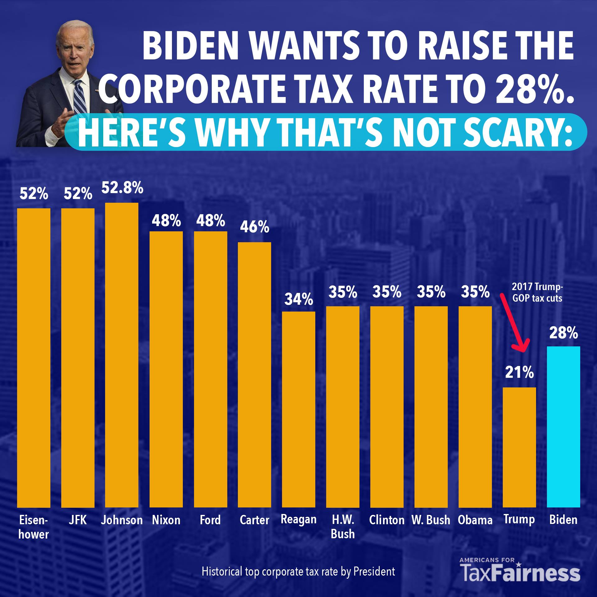 Chart: Biden's proposed 28% corporate tax rate in historical context
