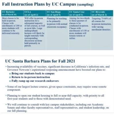 UCSB Academic Senate Townhall on Fall 2021 Instruction: A couple of slides