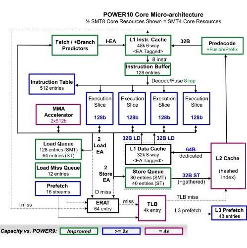 IBM Power10 processor: Microarchitecture