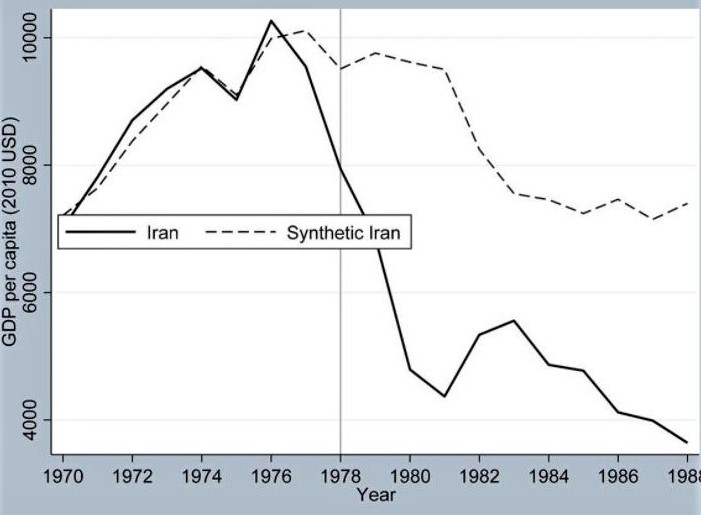 Stanford U. webinar by Dr. Mohammad Reza Farzanegan: GDP variations, 1970-1988